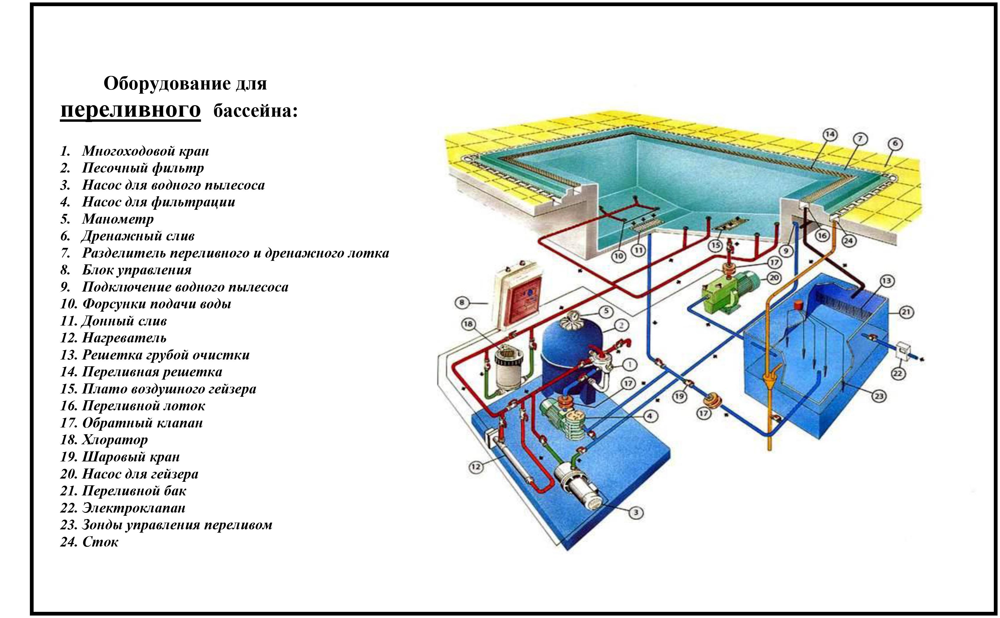 Гидравлическая схема бассейнов